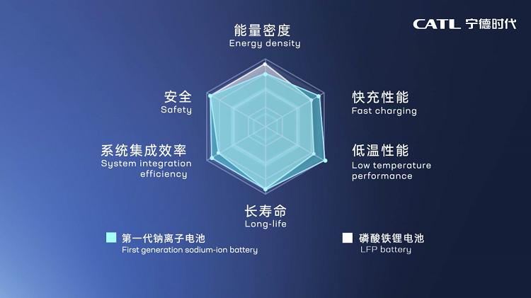 5. 第一代钠离子电池性能优势 key Advantages of CATL's first-generation sodium-ion battery performance.png